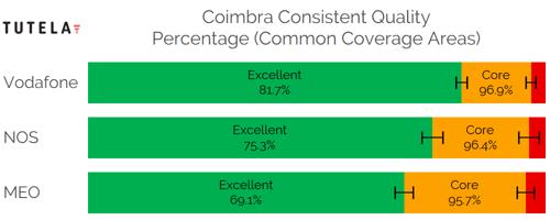 CCA Consistent Quality (Coimbra)-1