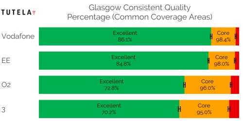 CCA Consistent Quality (Glasgow)