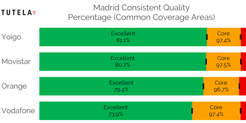 CCA Consistent Quality (Madrid)