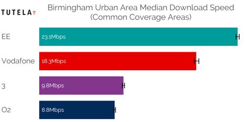 CCA Median DL (Birmingham Urban Area)