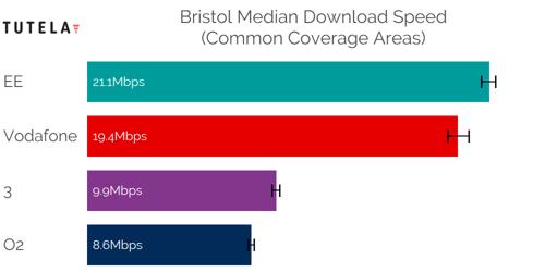 CCA Median DL (Bristol)