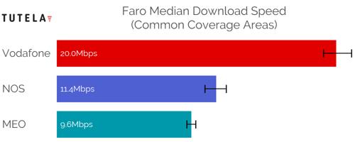 CCA Median DL (Faro)-1