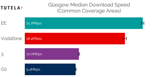 CCA Median DL (Glasgow)