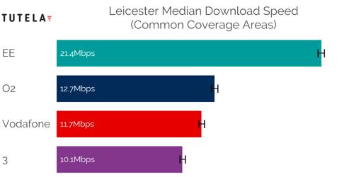 CCA Median DL (Leicester)
