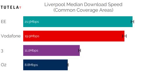 CCA Median DL (Liverpool)