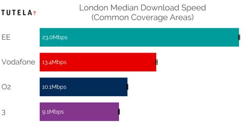 CCA Median DL (London)