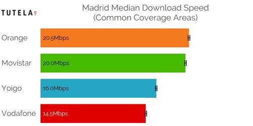 CCA Median DL (Madrid)