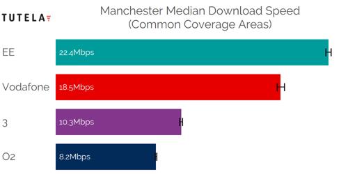 CCA Median DL (Manchester)