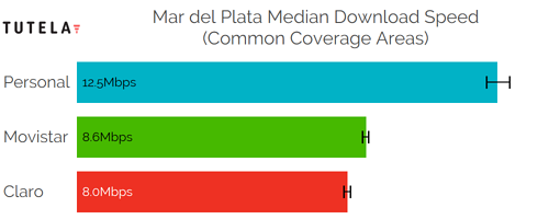 CCA Median DL (Mar del Plata)