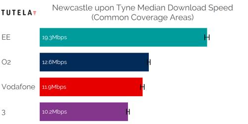 CCA Median DL (Newcastle)