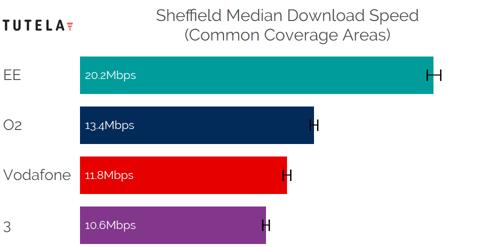CCA Median DL (Sheffield)