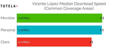 CCA Median DL (Vicente Lopez)