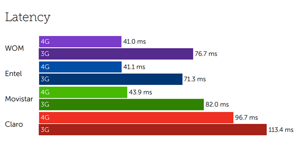 Chile latency-1
