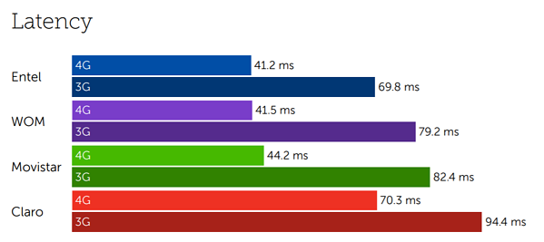 Chile latency-2