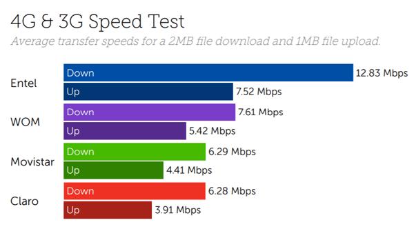 Chile speeds-1