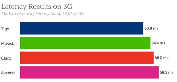 Colombia Latency 3G