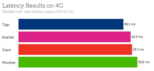 Colombia Latency 4G