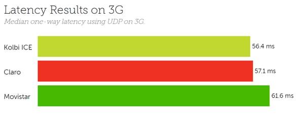 Costa Rica latency 3G 2020