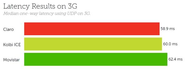 Costa Rica latency 3G