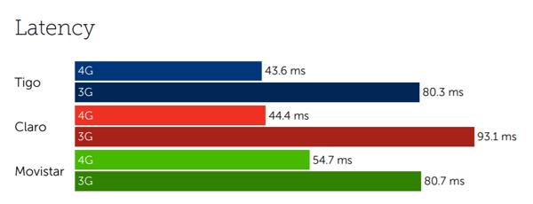 El Salvador latency