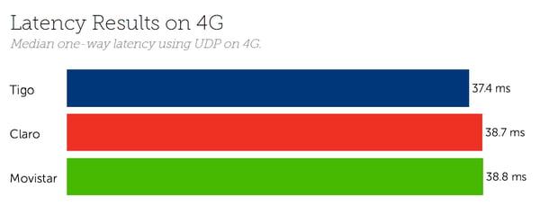 Guatemala August 2020 Latency 4G