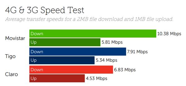 Guatemala speeds