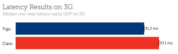 Honduras Latency 3G
