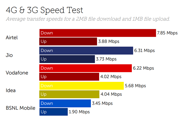 India speeds