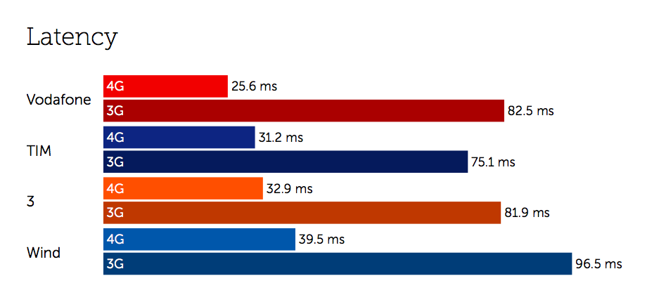 Italy: TIM dominates speed – but Vodafone leading latency
