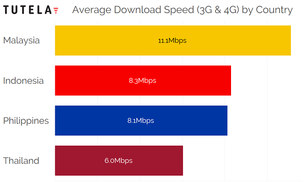 SE Asia Download Speed by Country