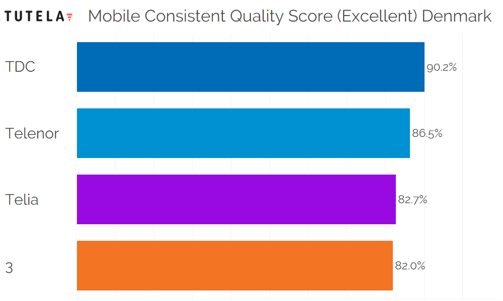 Scandinavia Consistent Quality (Excellent) Denmark