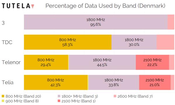 Scandinavia Denmark Percentage of Data by Band