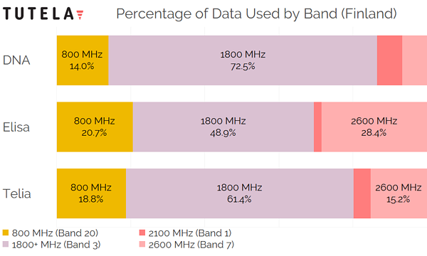 Scandinavia Finland Percentage of Data by Band 2