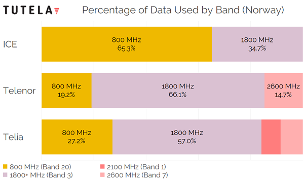 Scandinavia Norway Percentage of Data by Band