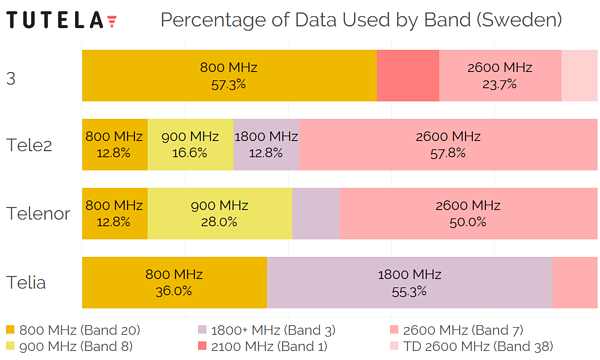 Scandinavia Sweden Percentage of Data by Band