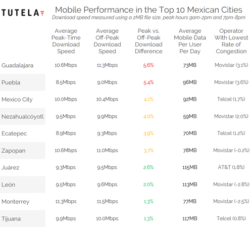 Mexico Cities Congestion Table (Worst to Best)
