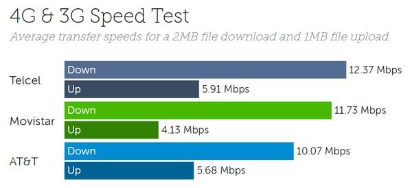 Mexico average speeds