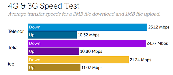 Norway Download Upload Speeds