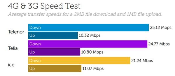 Norway Download Upload Speeds