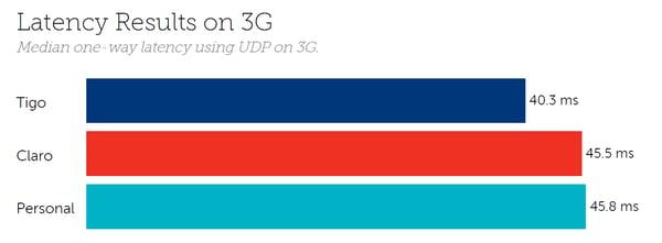 Paraguay latency 3G
