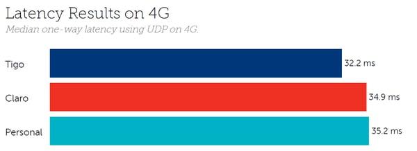 Paraguay latency 4G