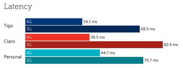 Paraguay latency