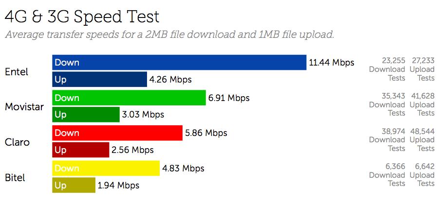 Peru 4G & 3G Speed Test