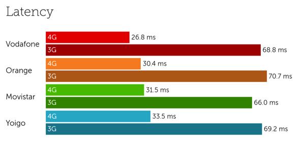Spain latency
