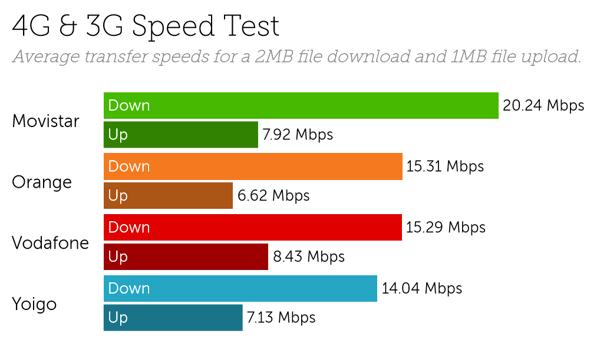 Spain speeds