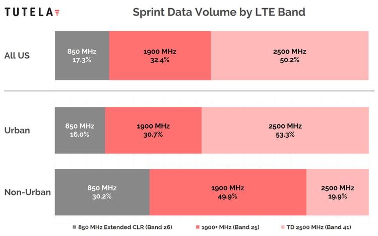 Spectrum analysis: Why Sprint's 2 5 GHz spectrum is key to T