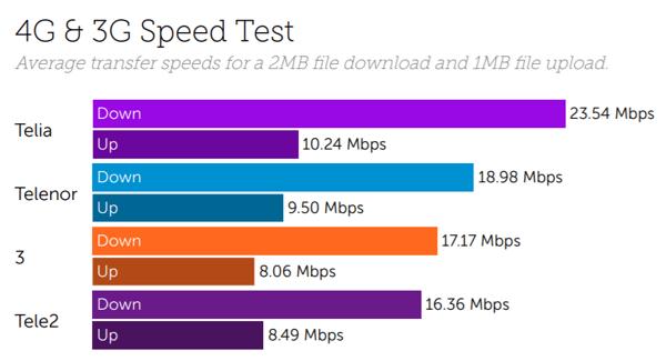 Sweden speeds
