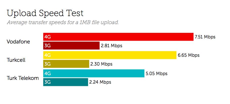 Turkey Upload Speed Test