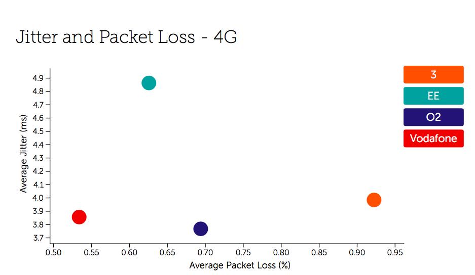 UK Jitter and Packet Loss - 4G
