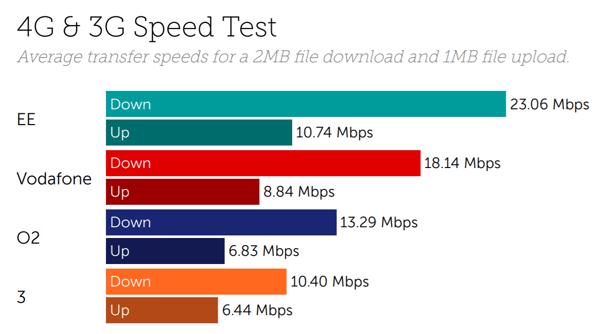 UK speeds